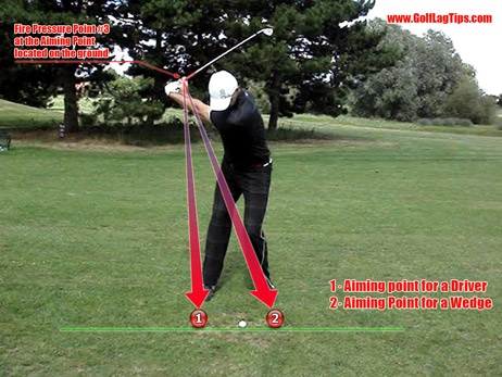 Aiming Point location, Driver to Wedges